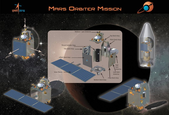 Live Webcast Of India Mars Mission 2013 India Future Society